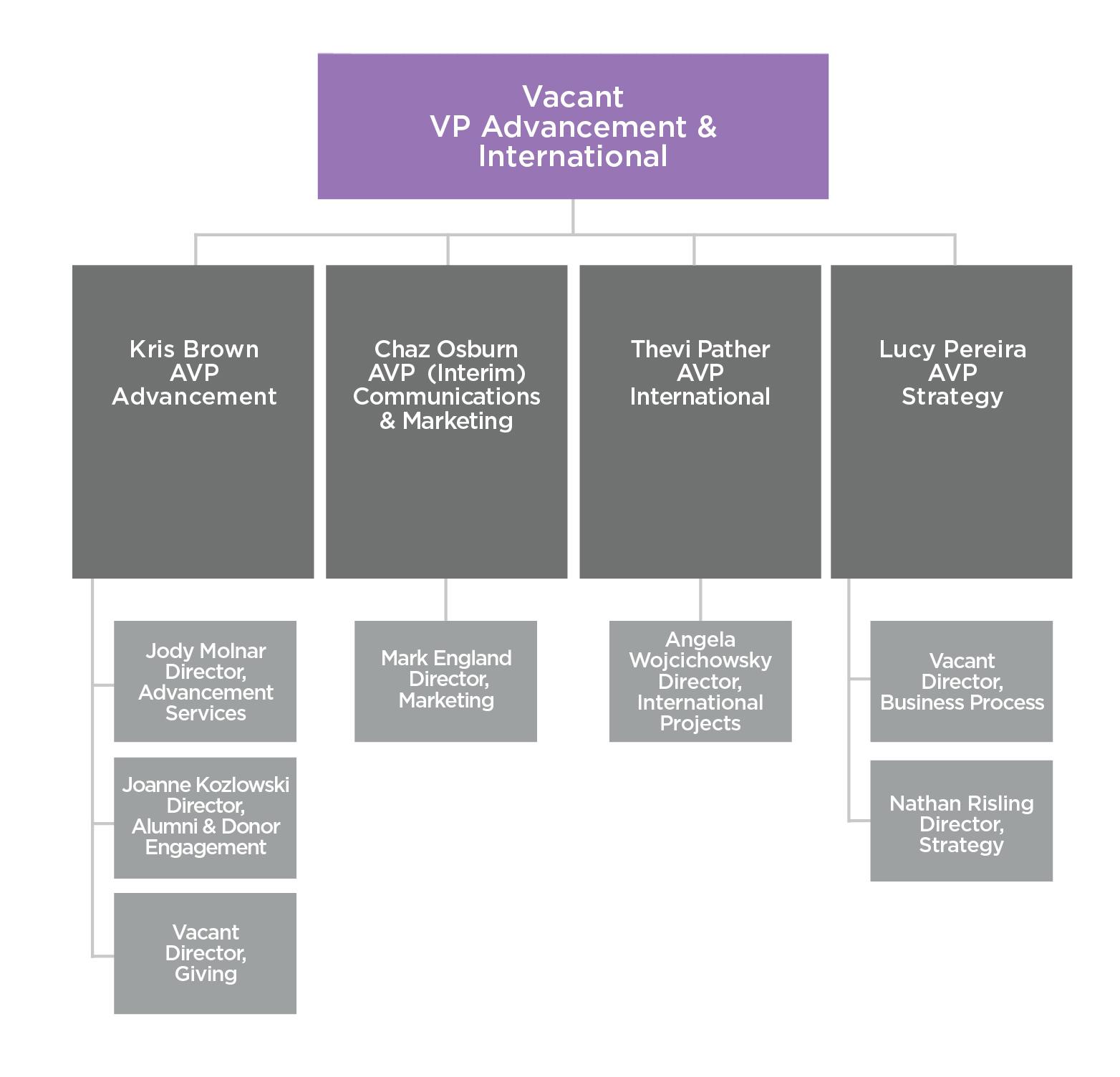 Organizational Chart – Organizational Chart