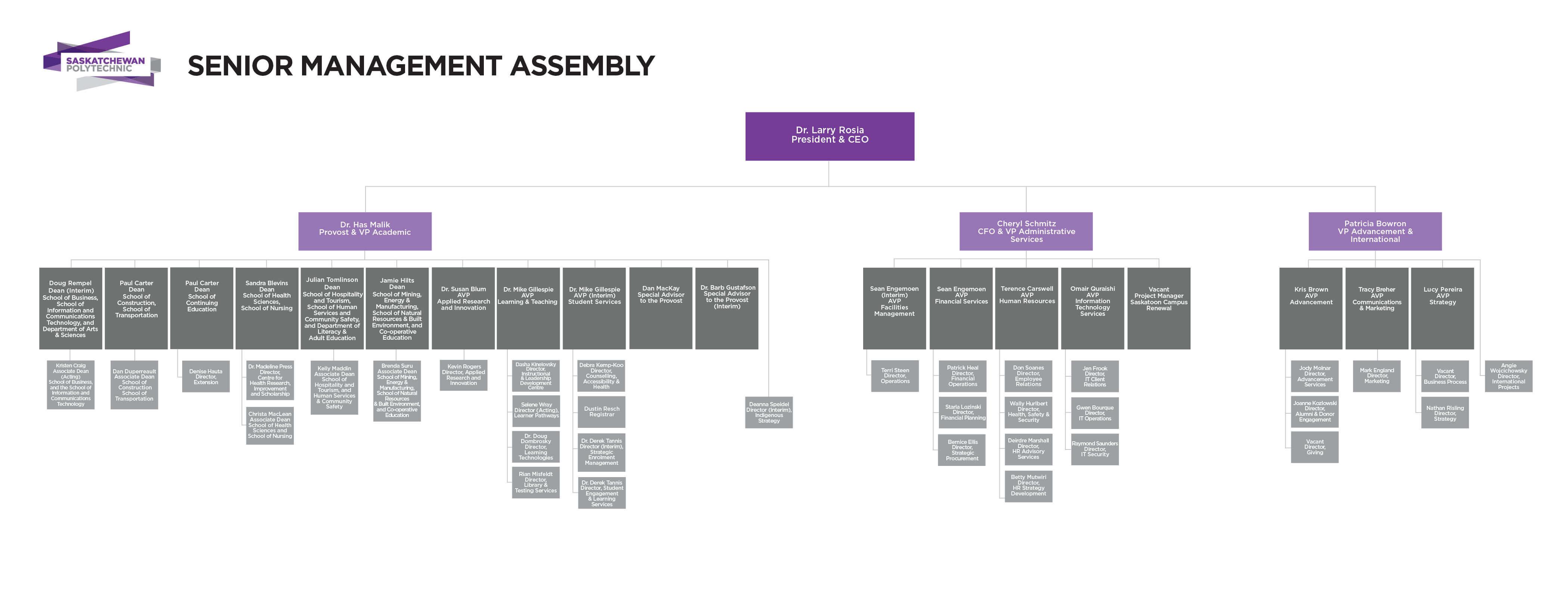 University business development strategy
